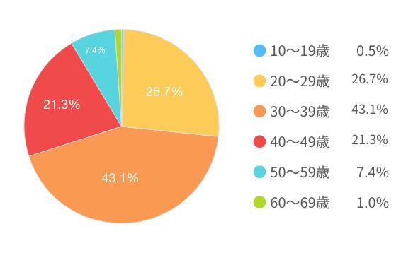 登録ユーザーのデータ